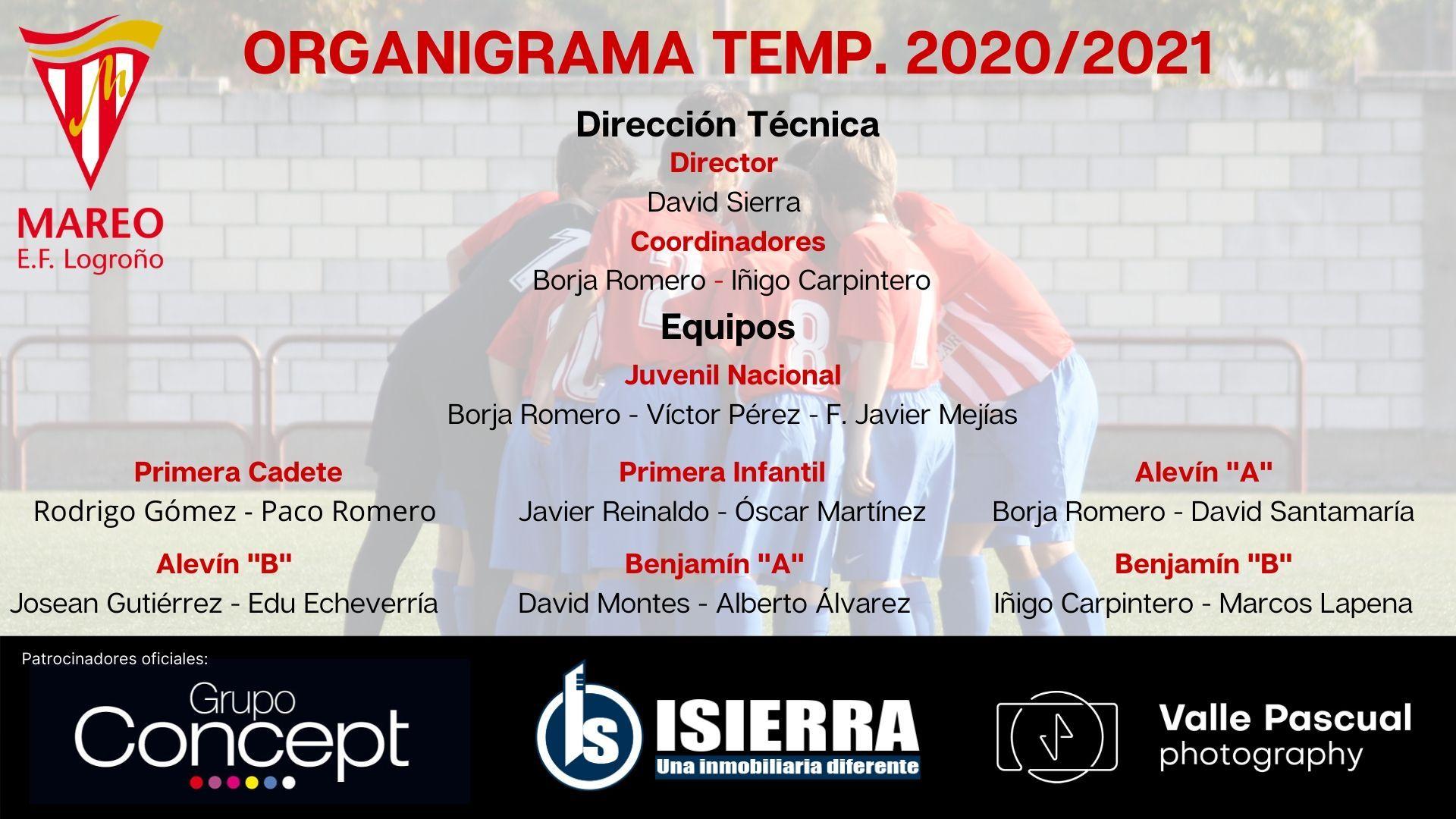 Organigrama 2021